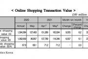 韩国今年五月份网络购物创记录