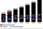 emarketer预测2021美国电商市场将有两位数涨幅